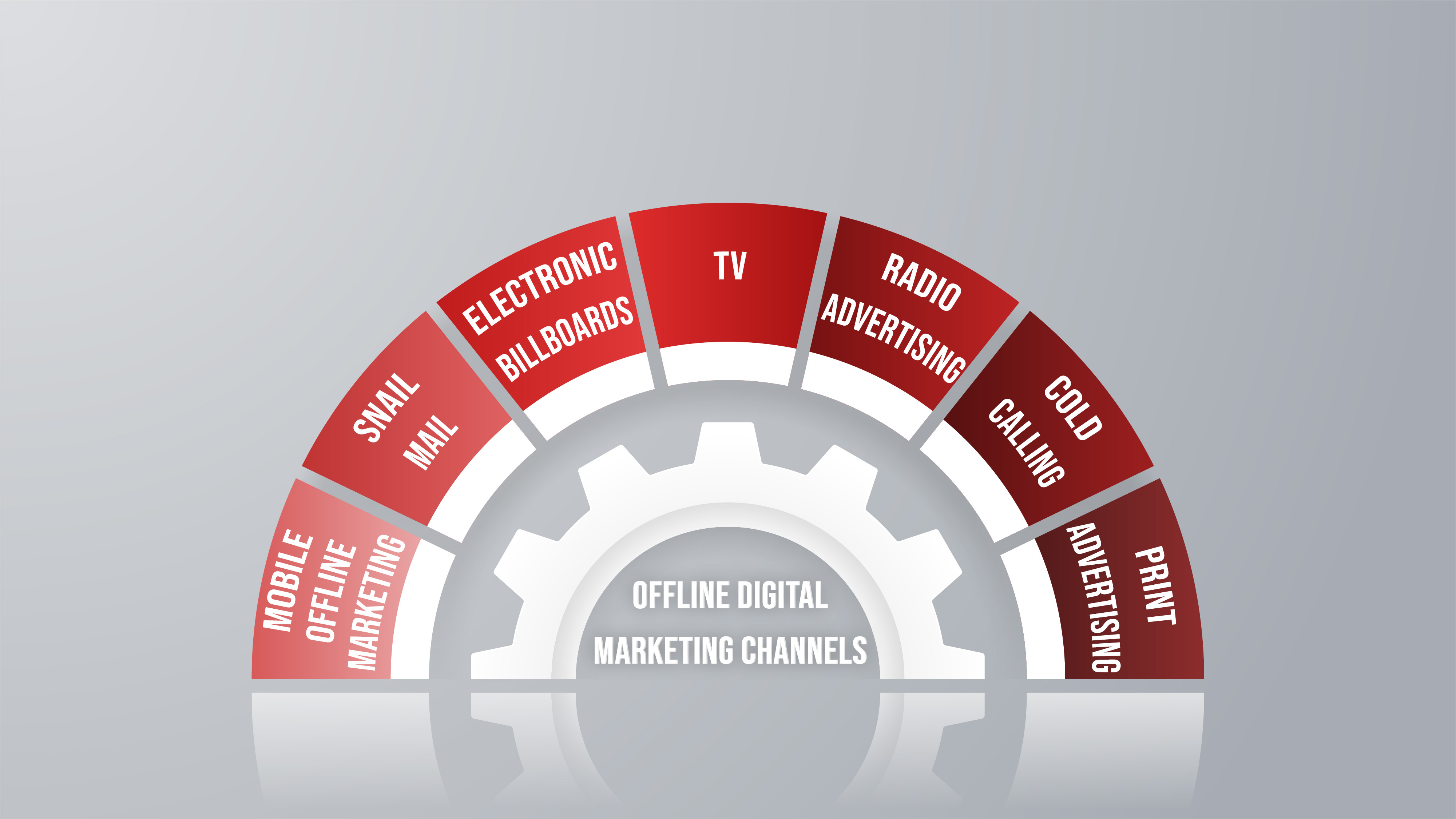 offline digital marketing channels graphic   ADventure Marketing Tampa
